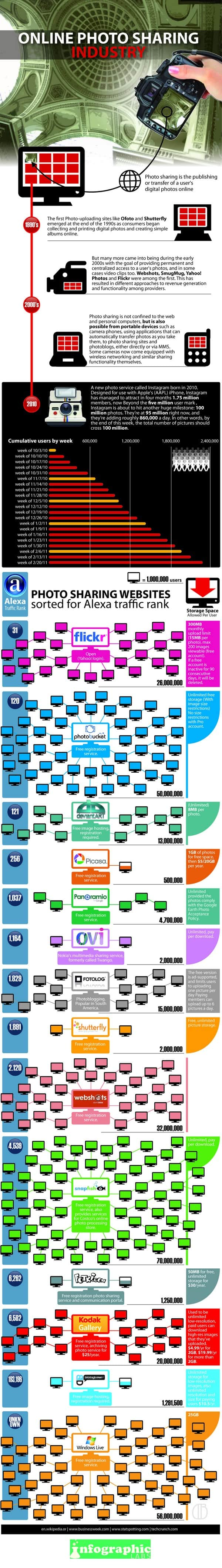 Online Photo Sharing Comparing The Services Infographic
