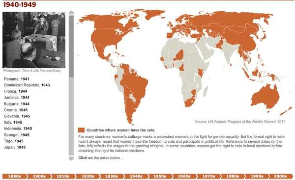 A timeline of womens right to vote interactive