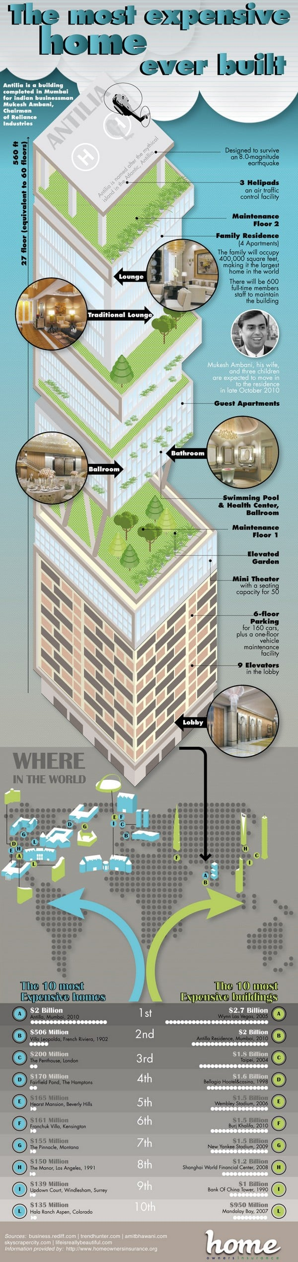 AntiliaExpensiveHome infographic