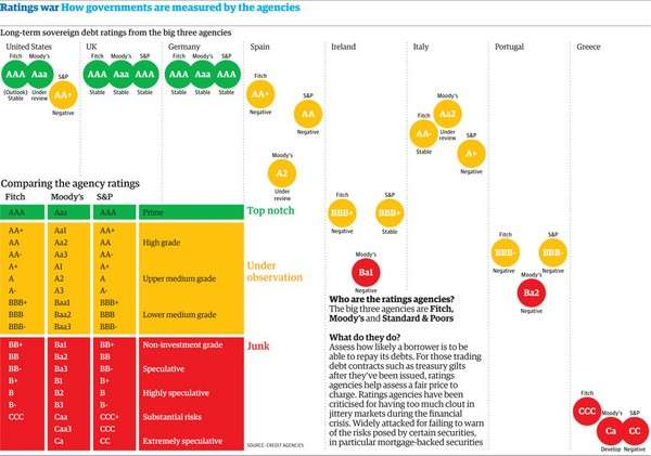 Country Credit Ratings 2011 iNFOGRAPHiC
