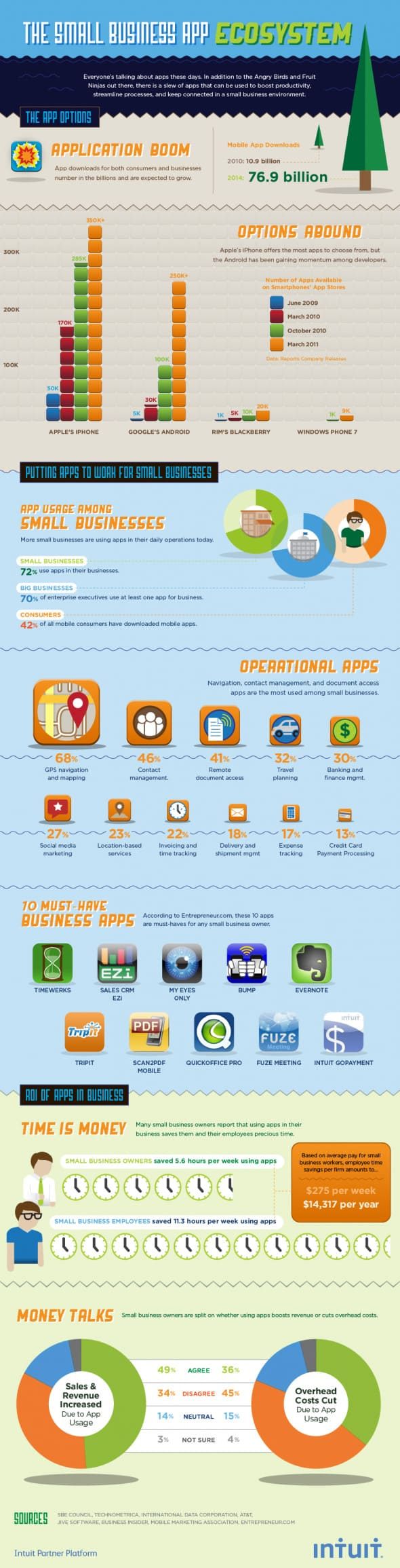 Intuit our small business appnation infographic
