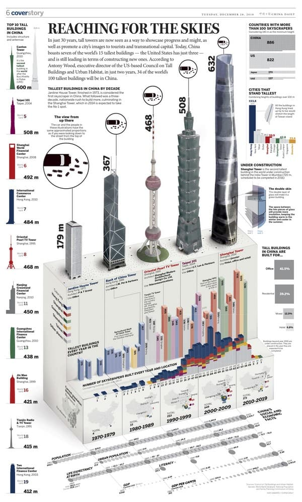 china tallets infographic