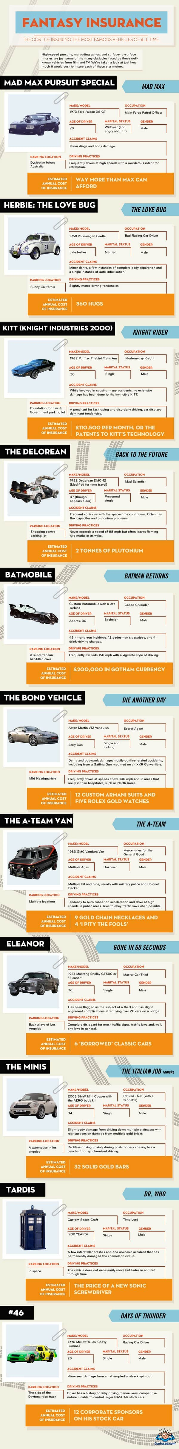 fantasy car insurance infographic