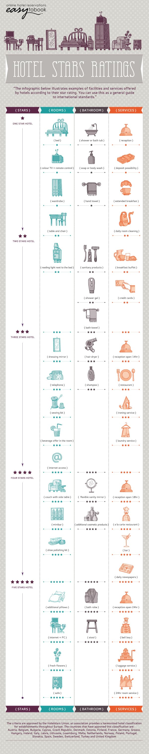 hotel Stars ratings infographic