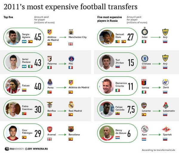 most expensive transfer infographic