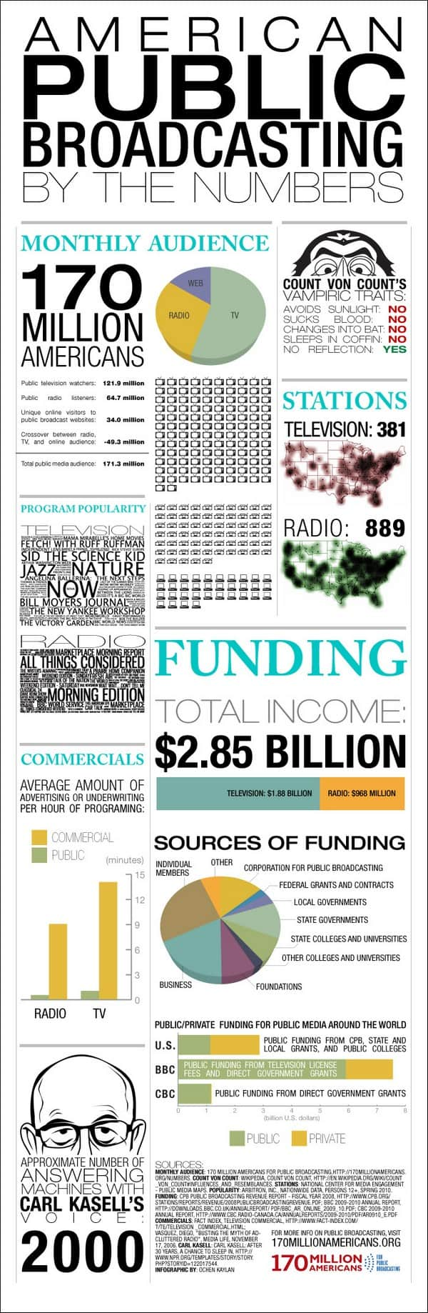 American Public Broadcasting By The Numbers Infographic
