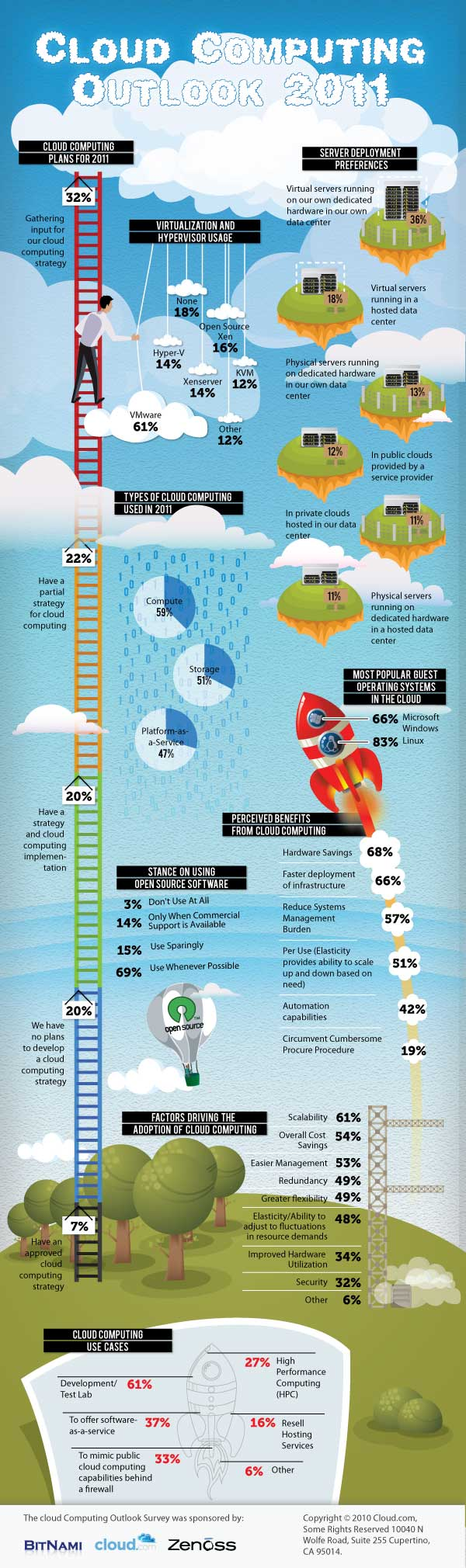 Cloud Computing Outlook 2011 Infographic