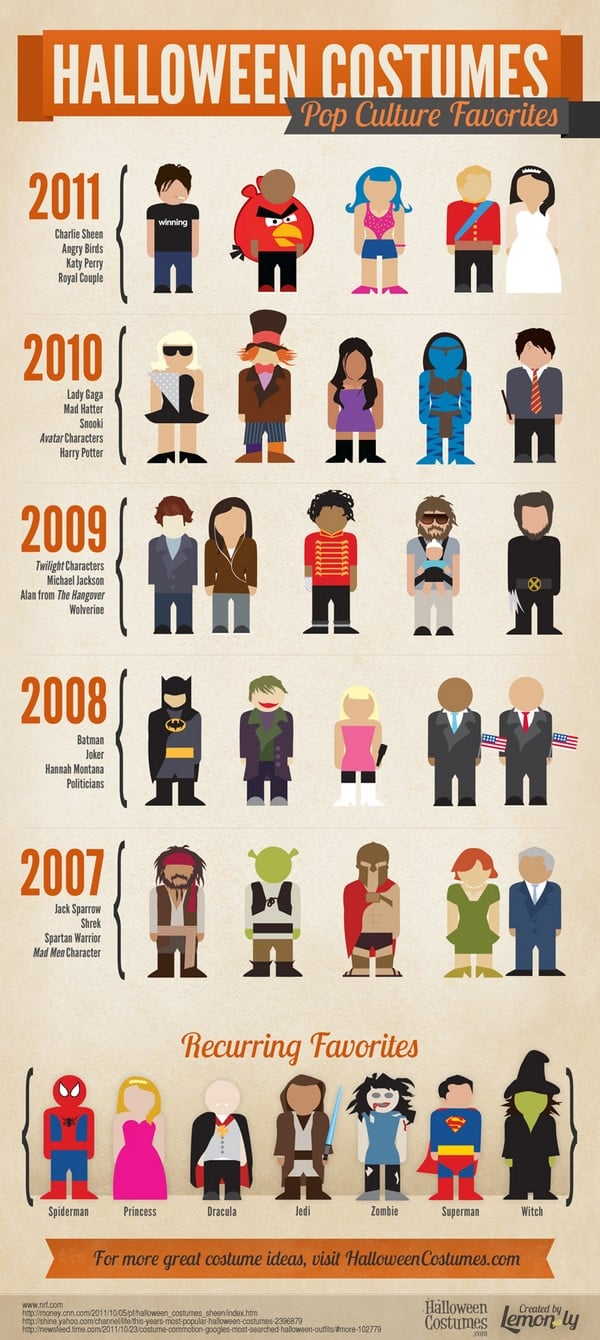 Halloween Costumes Pop Culture Favorites Infographic