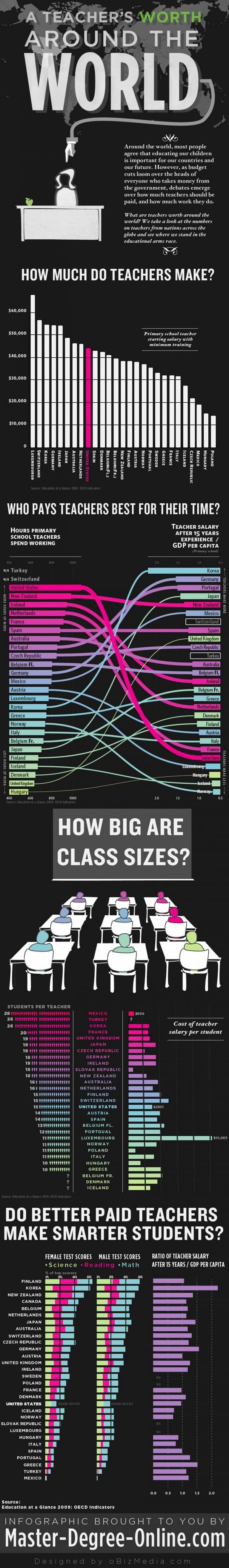 Infographic A Teachers Worth Around the World