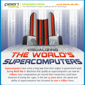 Supercomputers History Infographic1 300x300