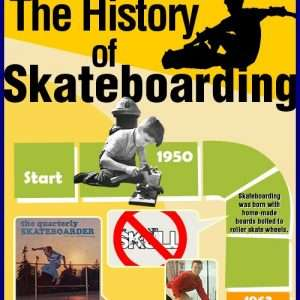 history of skateboarding infographic1 300x300