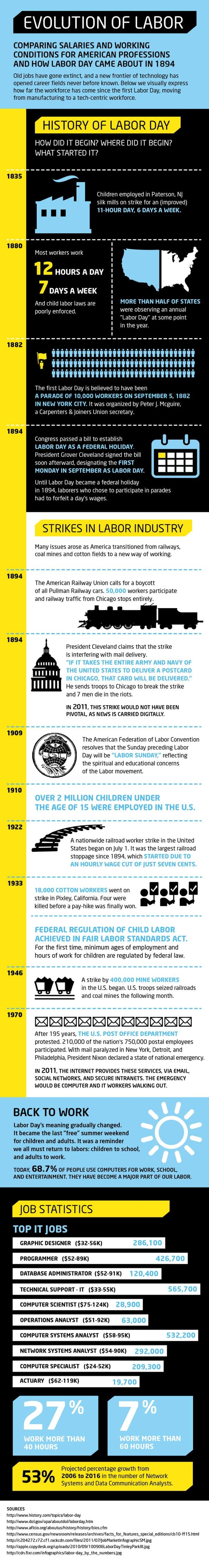 Evolution of Labor Infographic