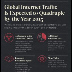 Global Internet Traffic Expected to Quadruple by 2015 INFOGRAPHIC1 300x300