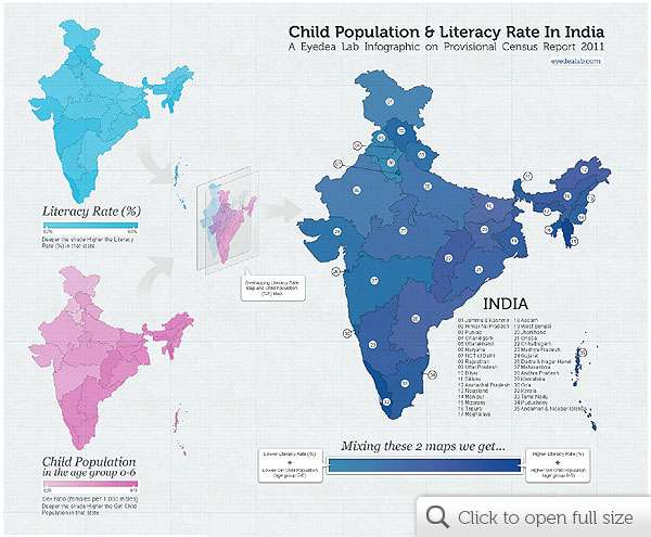 Infographic on Literacy Rate Girl Child Population of India