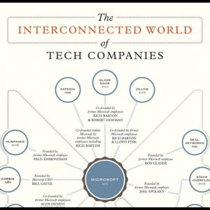 The Interconnected World of Tech Companies INFOGRAPHIC1 300x300