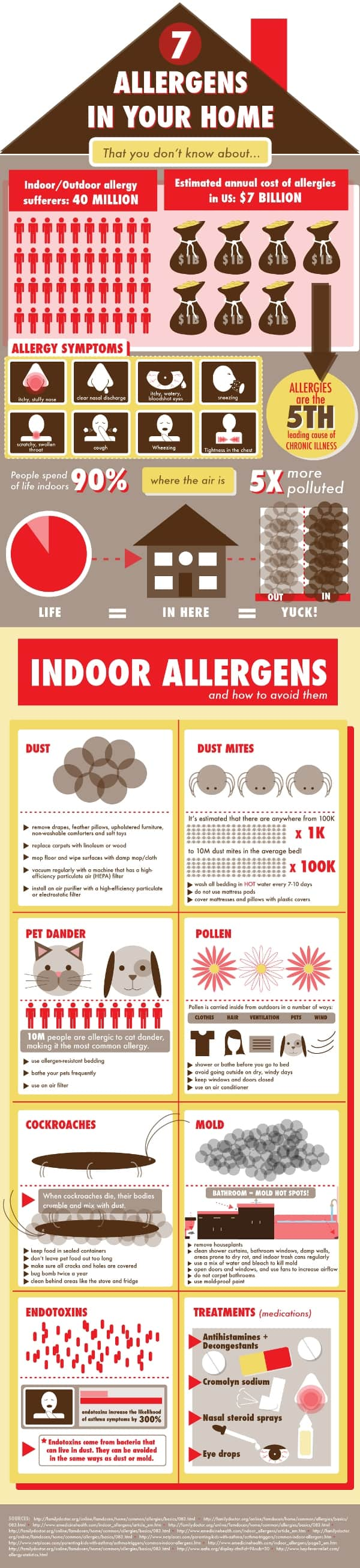 7 Allergens in your home that you didnt know about Infographic