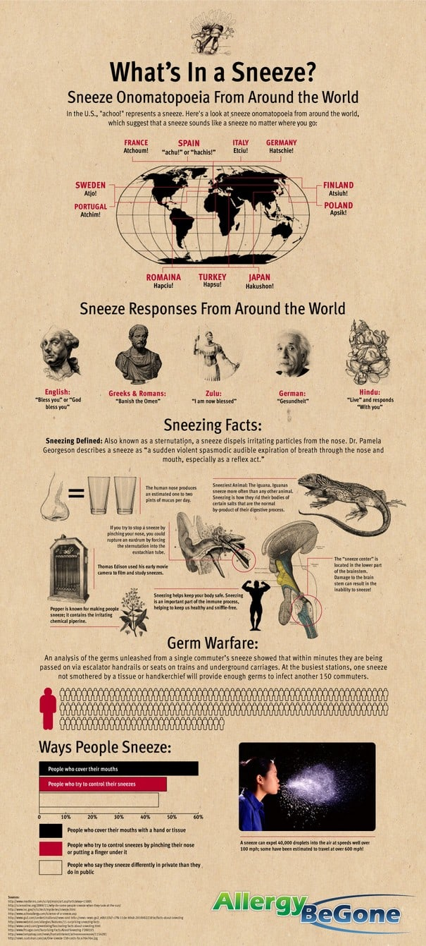 Infographic Whats In A Sneeze