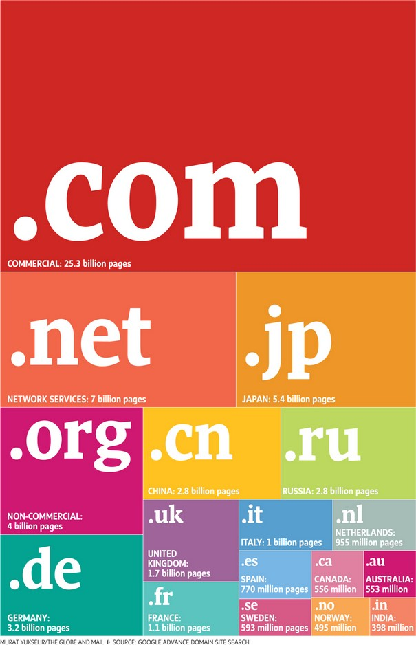 Most Popular Domains 2011 Infographic