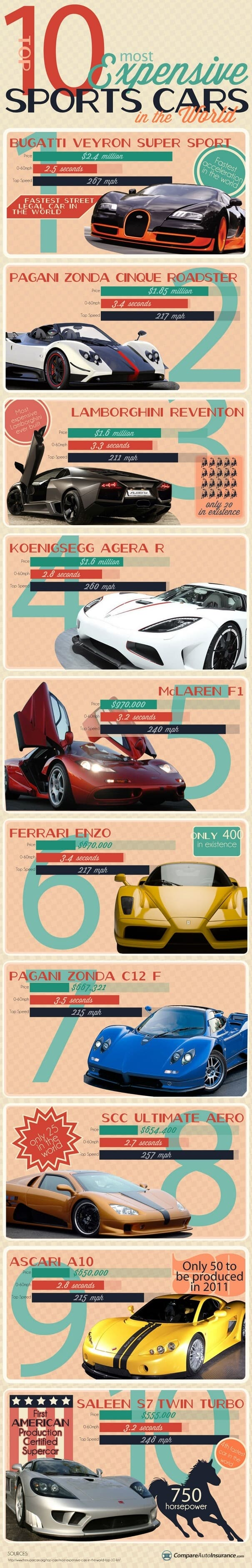 Top 10 Most Expensive Sports Cars in the world Infographic