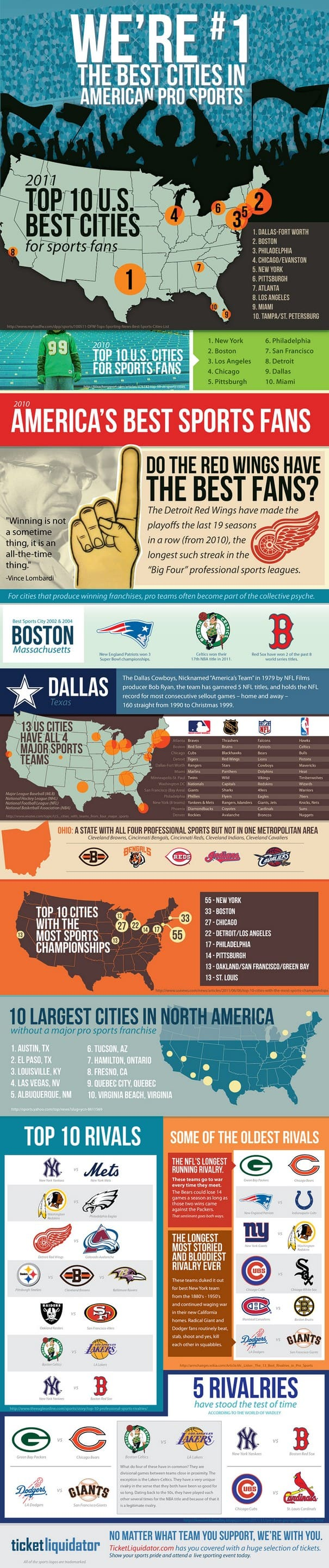 Which are the Greatest Sports Fans in America Infographic