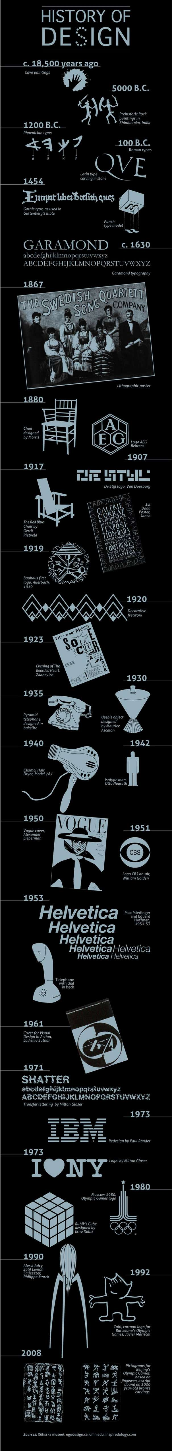 A History Of Graphic Design INFOGRAPHIC