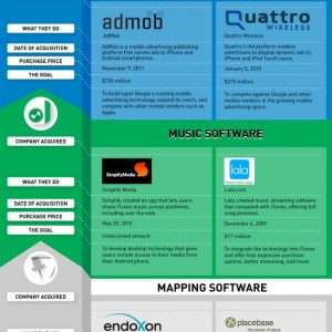 Google vs Apple Whos Winning in the Tech Industry Land Grab INFOGRAPHIC 300x300