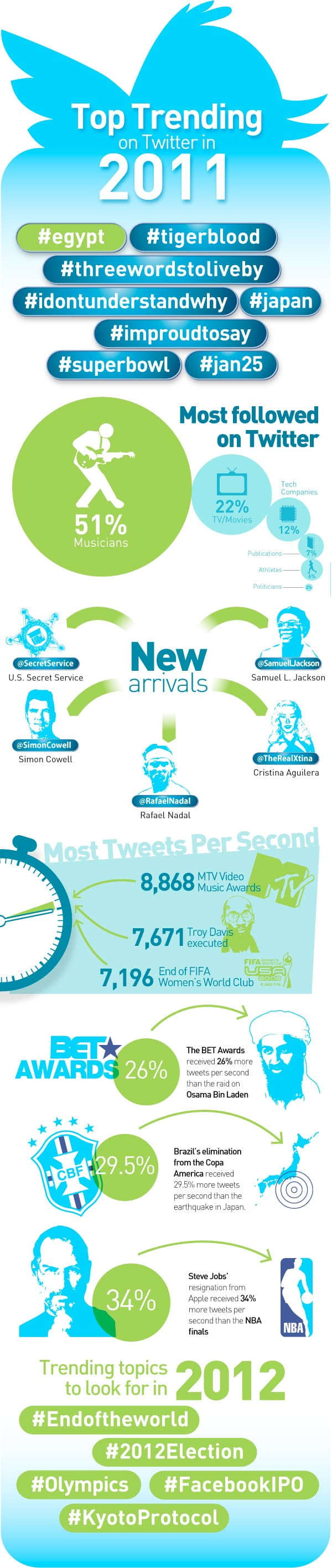 A Year in Twitter Top Trends of 2011 Infographic
