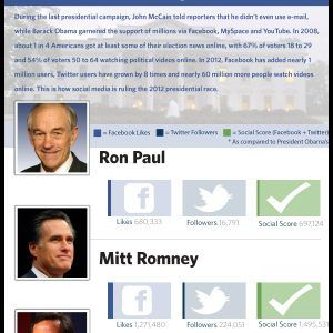 Social Media and Leadership The 2012 Presidential Race Infographic1 300x300