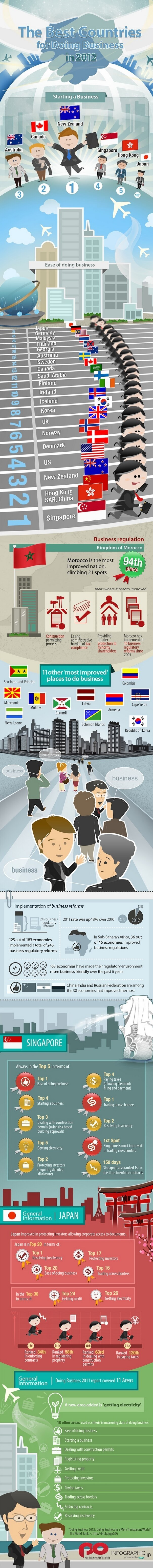 The Best Countries for Doing Business in 2012 Infographic