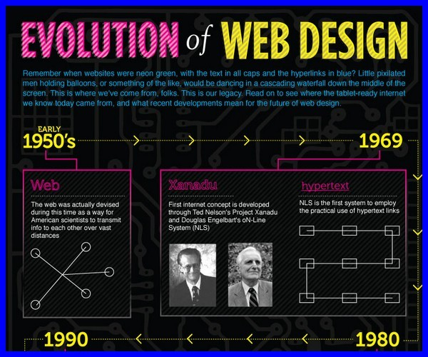 Evolution-of-Web-Design-Infographic1
