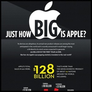 Just How Big is Apple Infographic1 300x300
