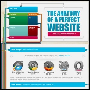 The Anatomy of a perfect Website Infographic1 300x300