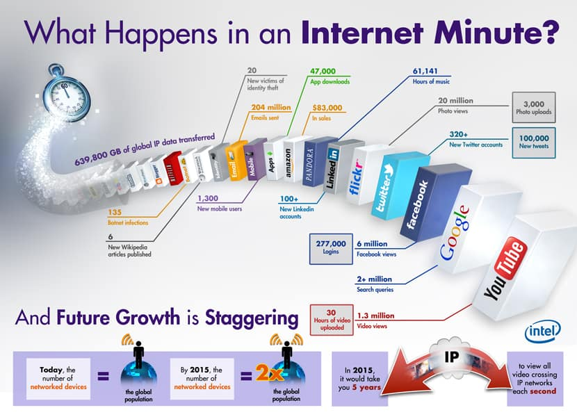 [Image: What-Happens-in-an-Internet-Minute-Infographic.jpg]