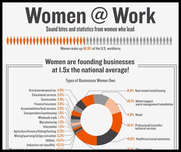 Women-Work-Sound-Bites-Statistics-of-Women-Who-Lead-Infographic1