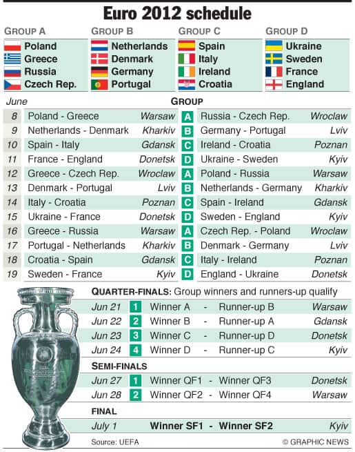 Euro 2012 Schedule Infographic