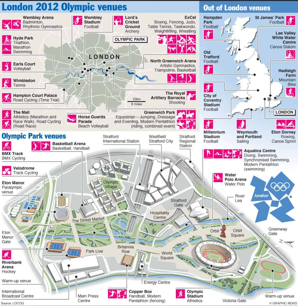 Olympic venues infographic