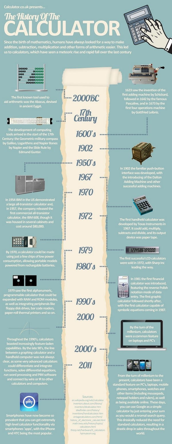 The History of The Calculator INFOGRAPHIC1