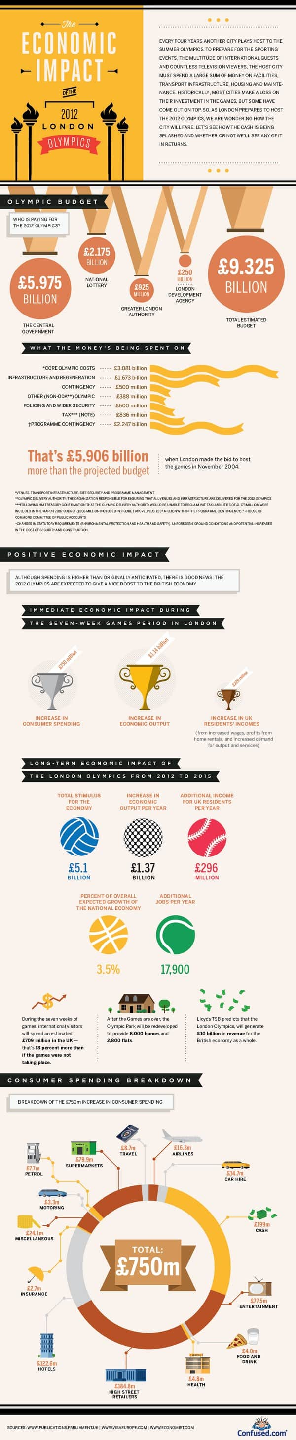 London Olympics Costs Infographic