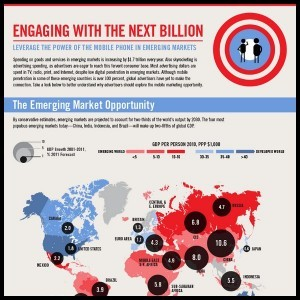 Why Mobile Ads in Emerging Markets are the Future Infographic1 300x300