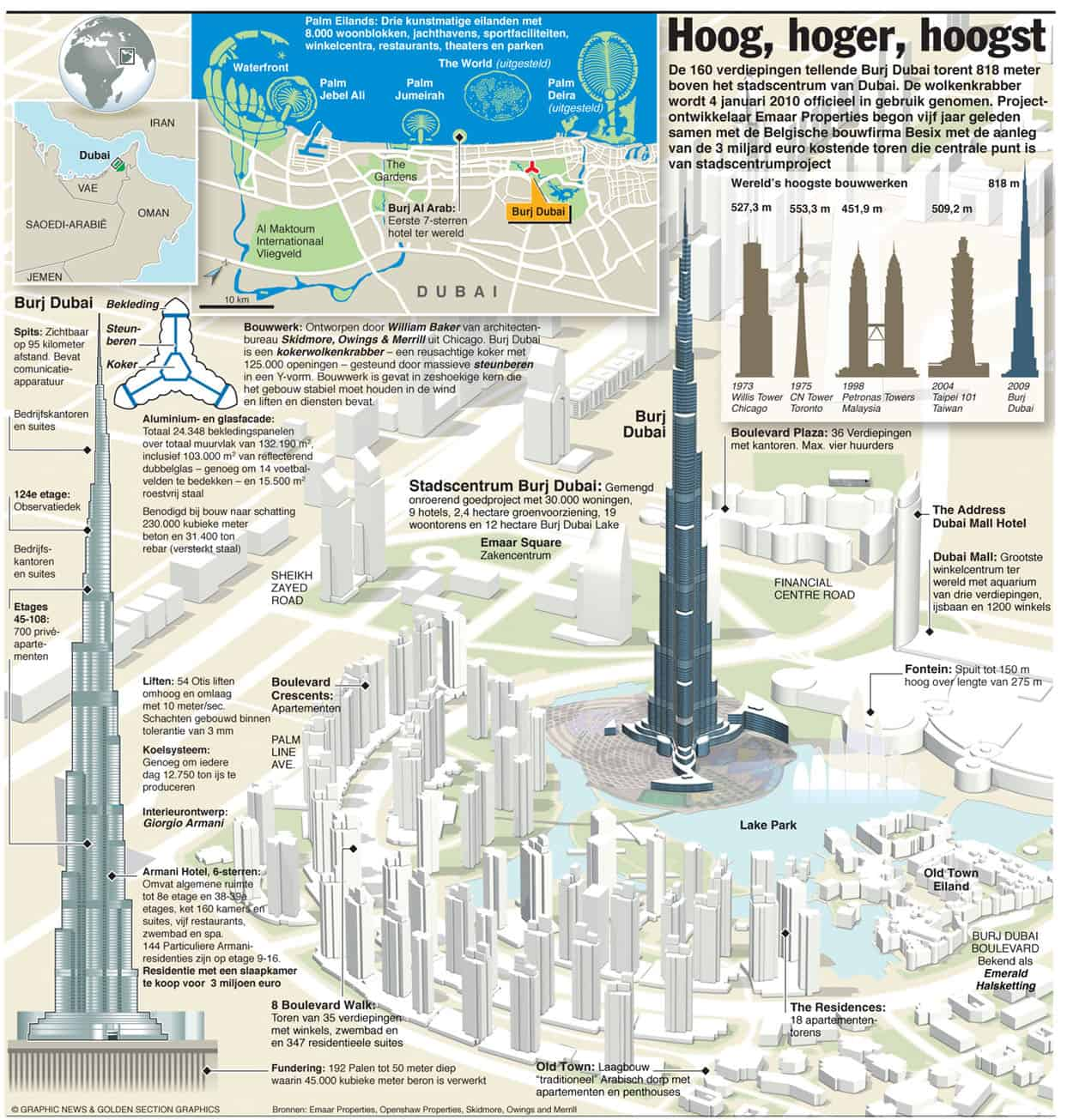 Worlds tallest tower Burj Dubai Infographic