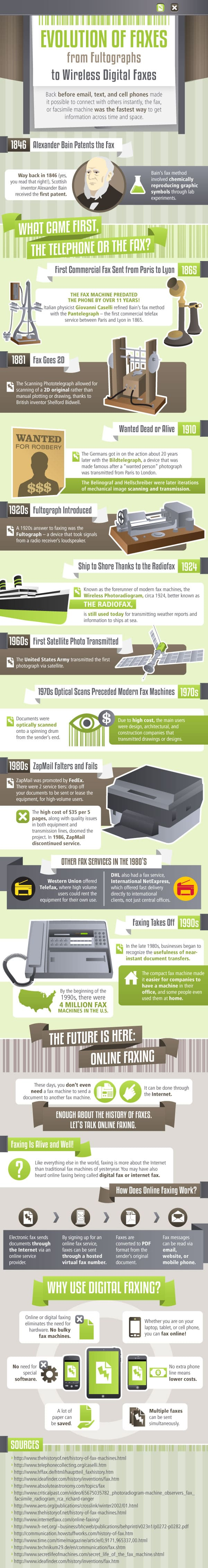 Evolution of Faxes infographic