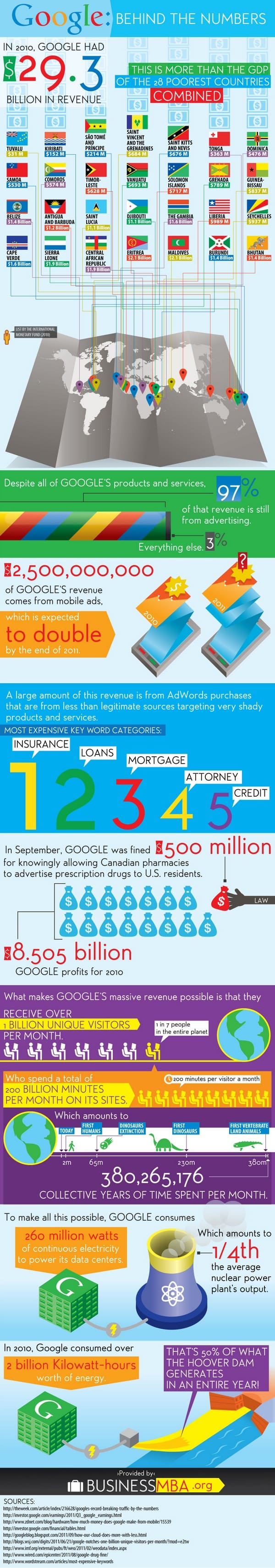 Google Behind The Numbers Infographic