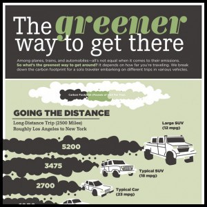 Infographic The Greener Way to Get There1 300x300