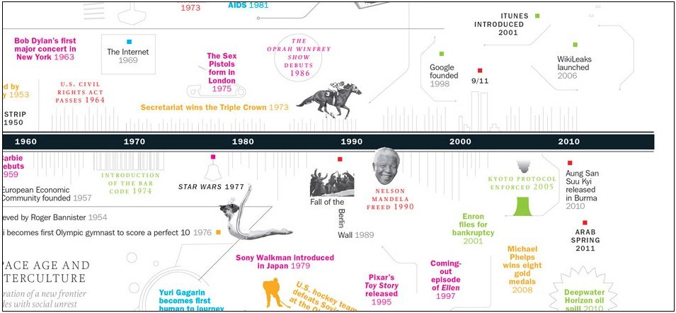 200 Moments That Changed the World - Interactive