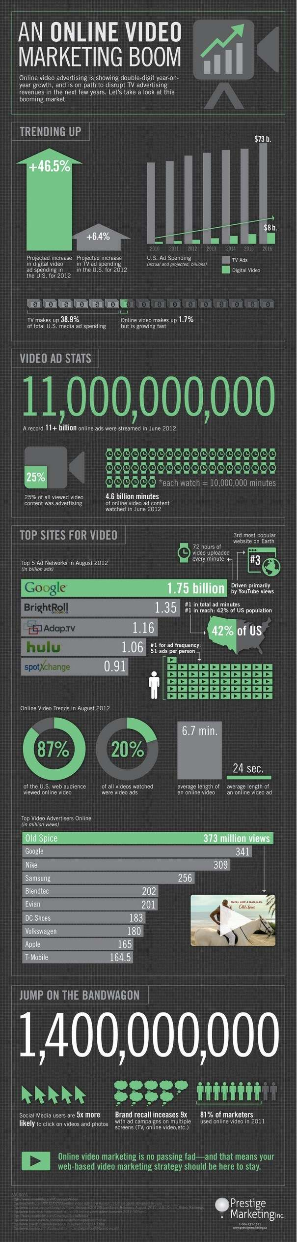 An Online Video Marketing Boom Infographic