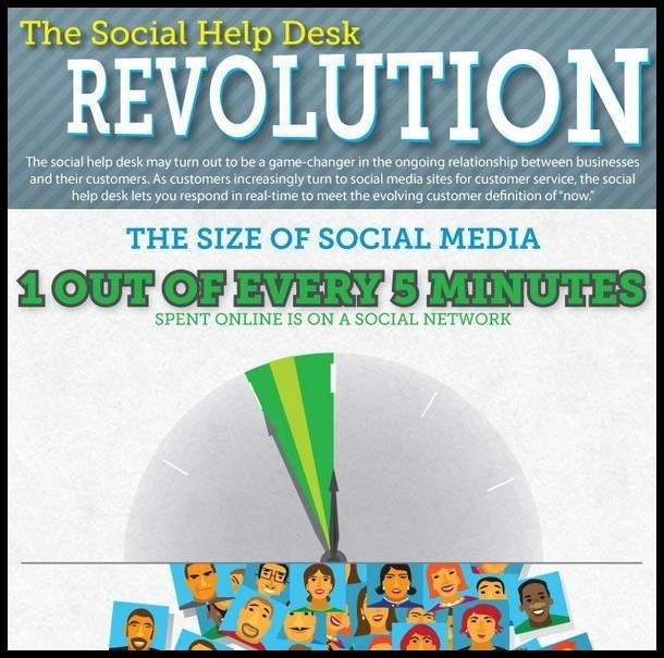 The Social Help Desk Revolution Infographic1