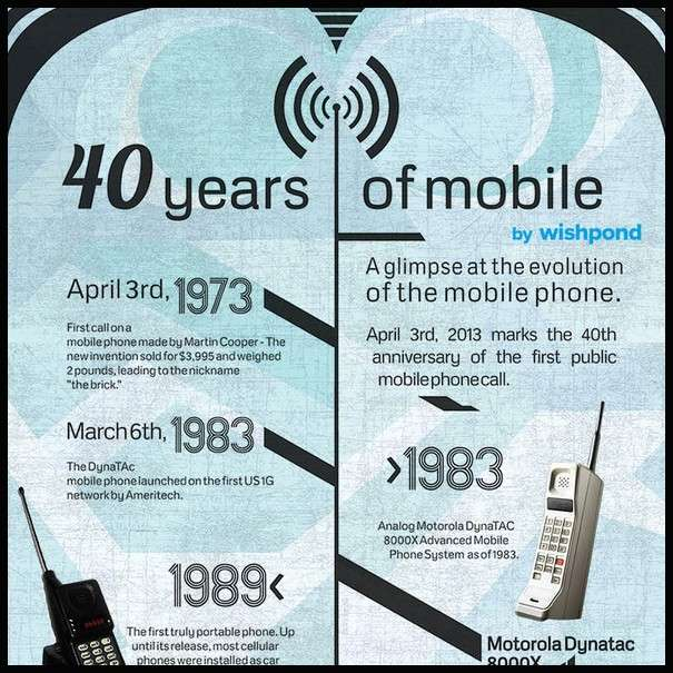 40 Years of Mobile - Infographic1