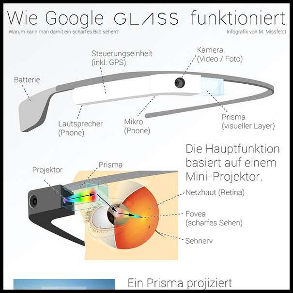 How Google Glass Glasses Really Work - Infographic1