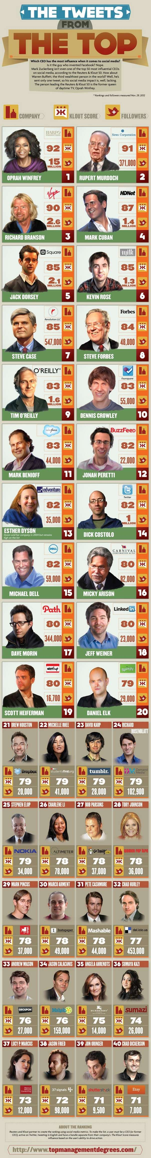 Social CEOS Infographic2