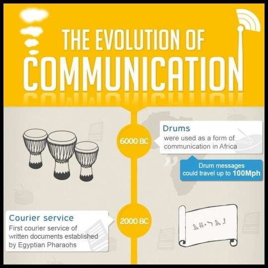 The Evolution of Communication INFOGRAPHIC1